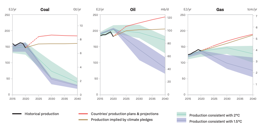 The charts below break down that same gap in emissions as the above chart, between projected production, national pledges and climate goals, by fuel. Chart Source: U.N. Environment Programme