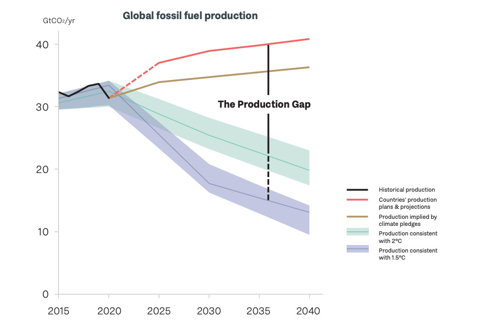 The world's fossil fuel production is on track to rise far higher than what would be consistent with goals of Paris Agreement, according to projections published by top fossil fuel producing nations. This chart compares the emissions that will result from
