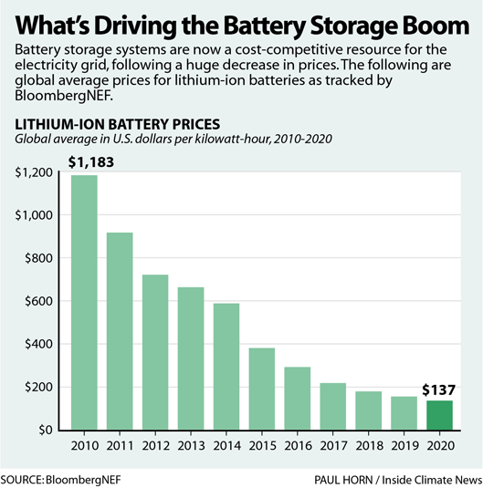 What's Driving the Battery Storage Boom