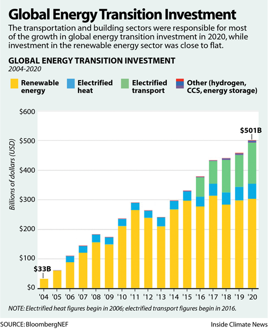 Global Energy Transition Investment