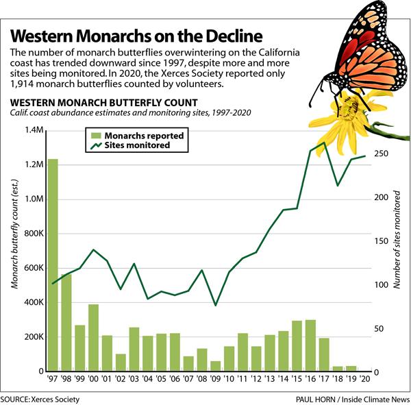 Western Monarchs on the Decline