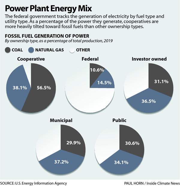 Power Plant Energy Mix