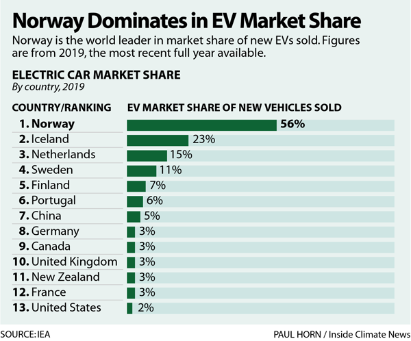 Norway Dominates in EV Market Share