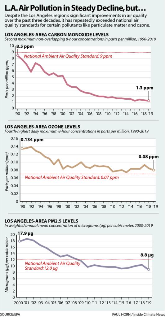 LA Air Pollution in Steady Decline, But...