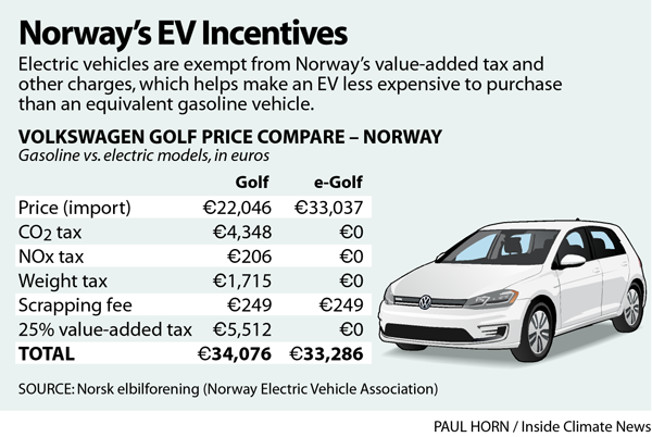 Norway's EV Incentives