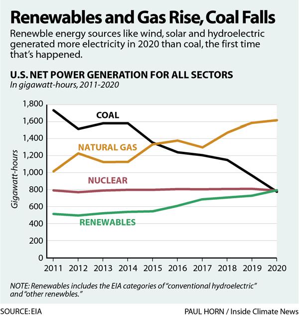 Renewables and Gas Rise, Coal Falls