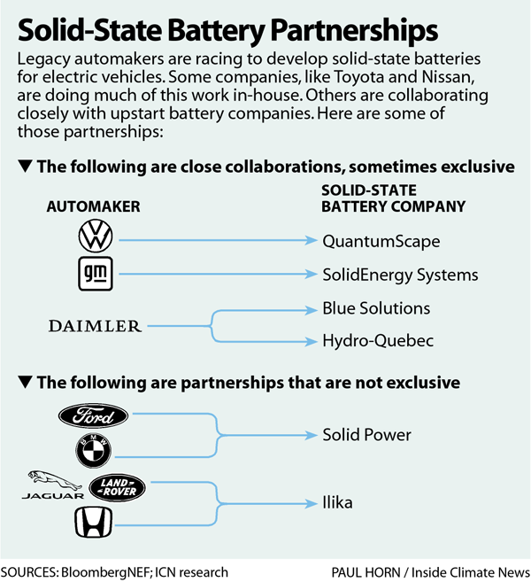 Solid-State Battery Partnerships