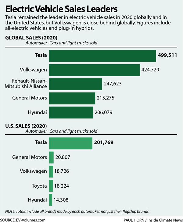 Electric Vehicle Sales Leaders