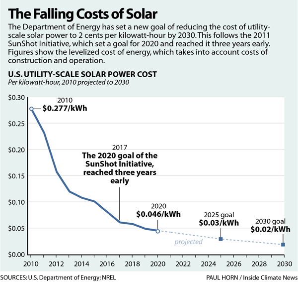 The Falling Costs of Solar