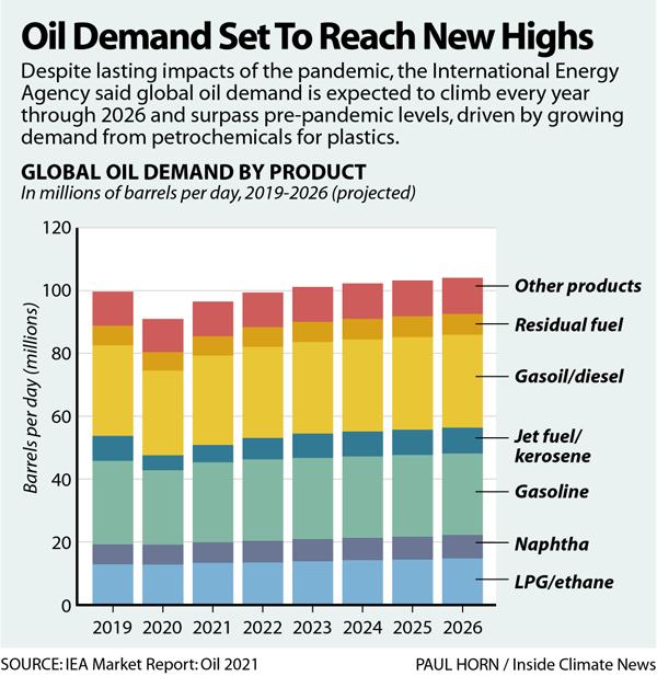 Oil Demand Set to Reach New Highs