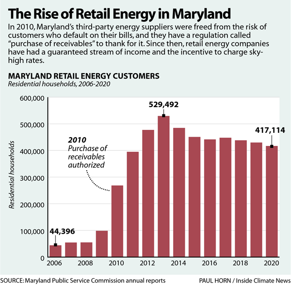 The Rise of Retail Energy in Maryland