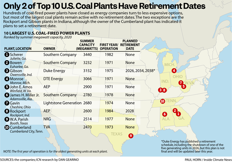 Only 2 of Top 10 U.S. Coal Plants Have Retirement Dates