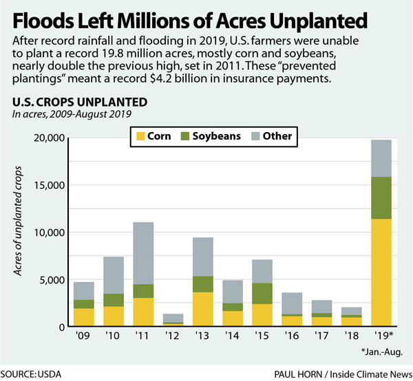 Floods Left Millions of Acres Unplanted