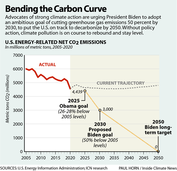 Bending the Carbon Curve