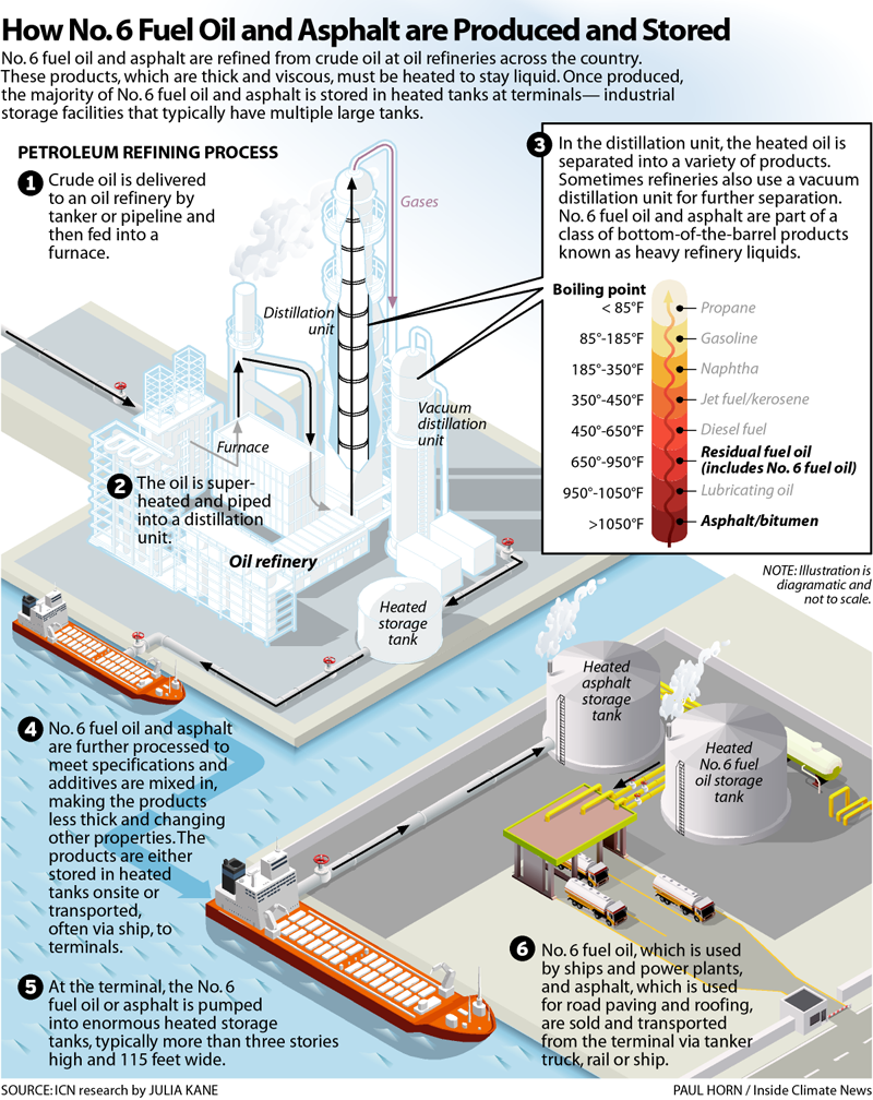 How No. 6 Fuel Oil and Asphalt are Produced and Stored