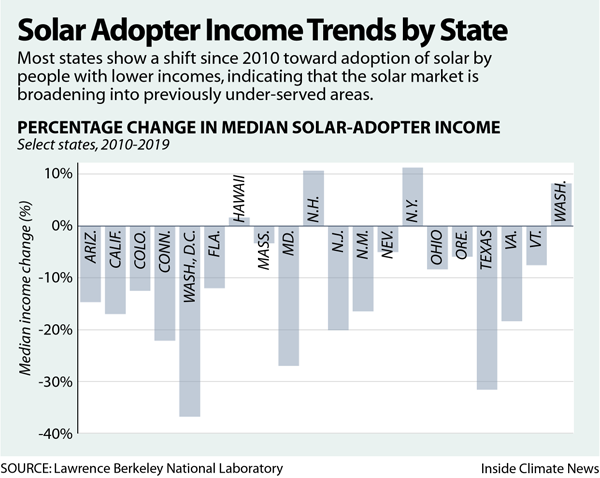 Solar Adopter Income Trends by State