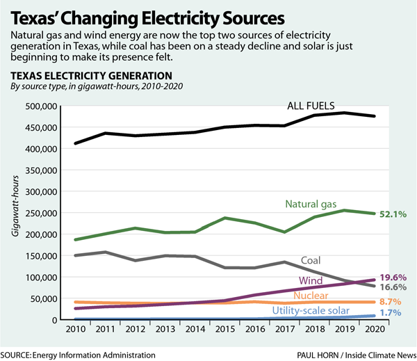 Texas' Changing Electricity Sources