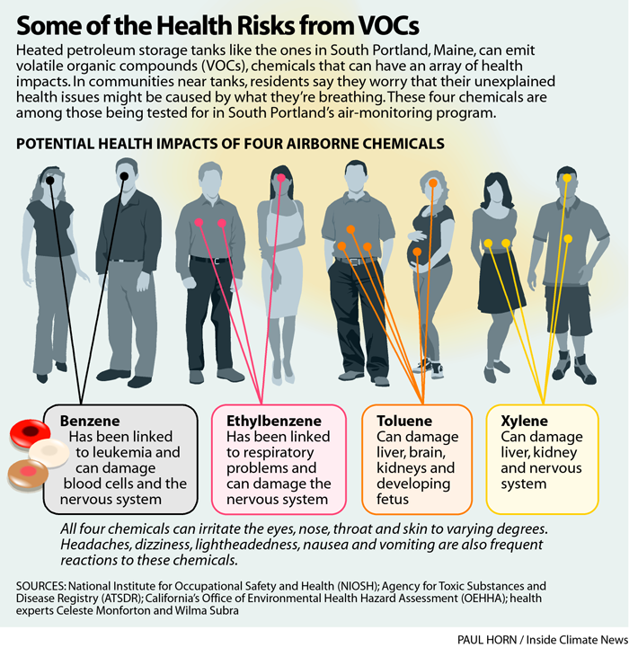 Some of the Health Risks from VOCs