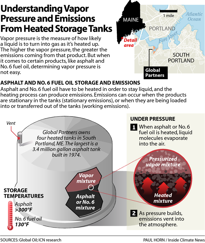 Understanding Vapor Pressure and Emissions from Heated Storage Tanks