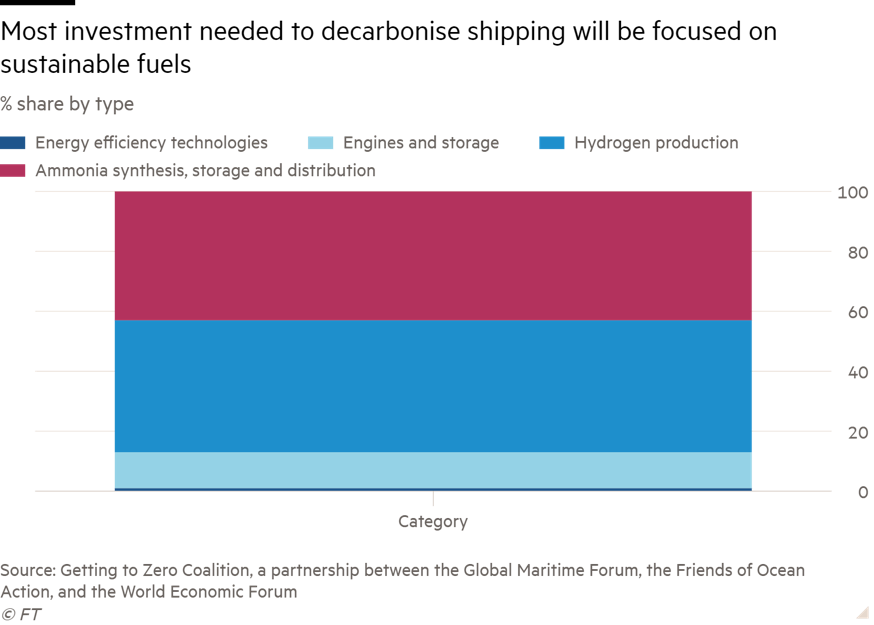 Most investment needed to decarbonize shipping will be focused on sustainable fuels
