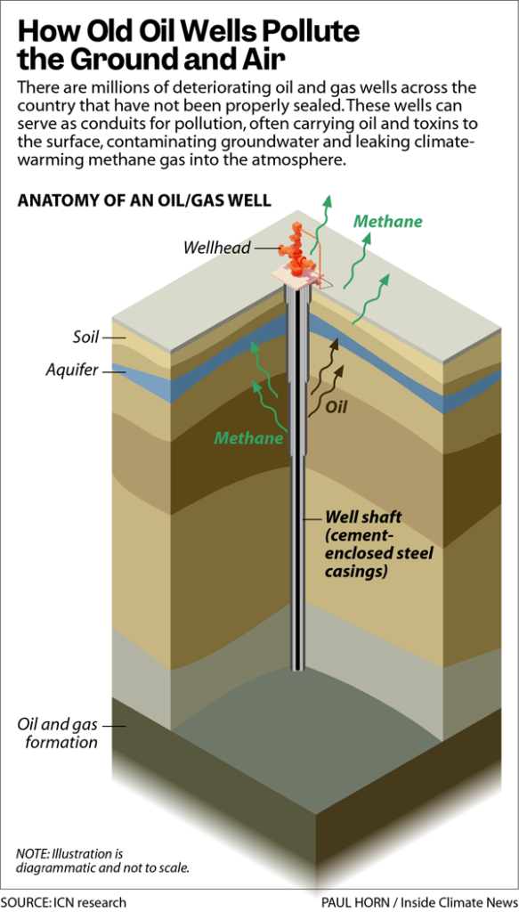 How Old Oil Wells Pollute the Ground and Air