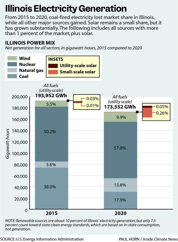 Illinois Electricity Generation