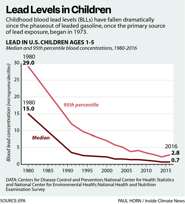 Lead Levels in Children