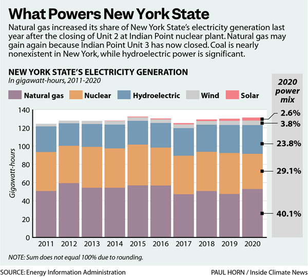 What Powers New York State