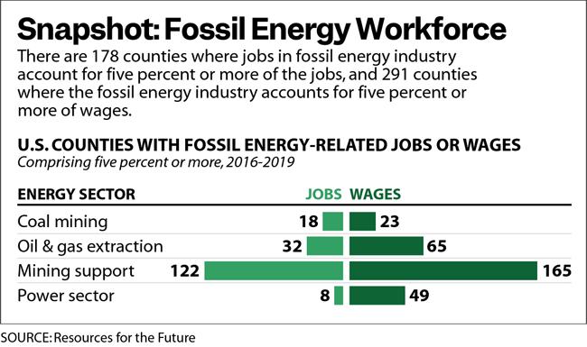 Snapshot: Fossil Energy Workforce