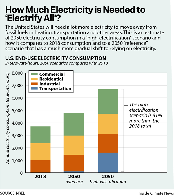 How Much Electricity is Needed to Electrify All?