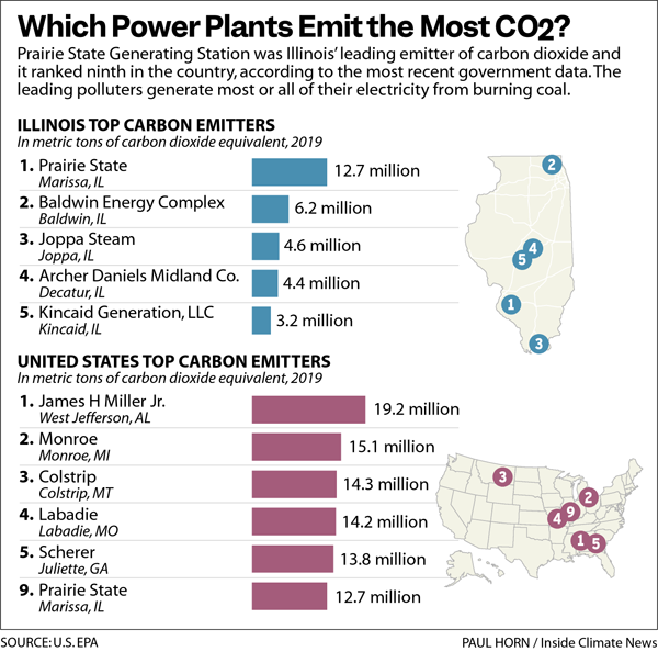 Which Power Plants Emit the Most CO2?