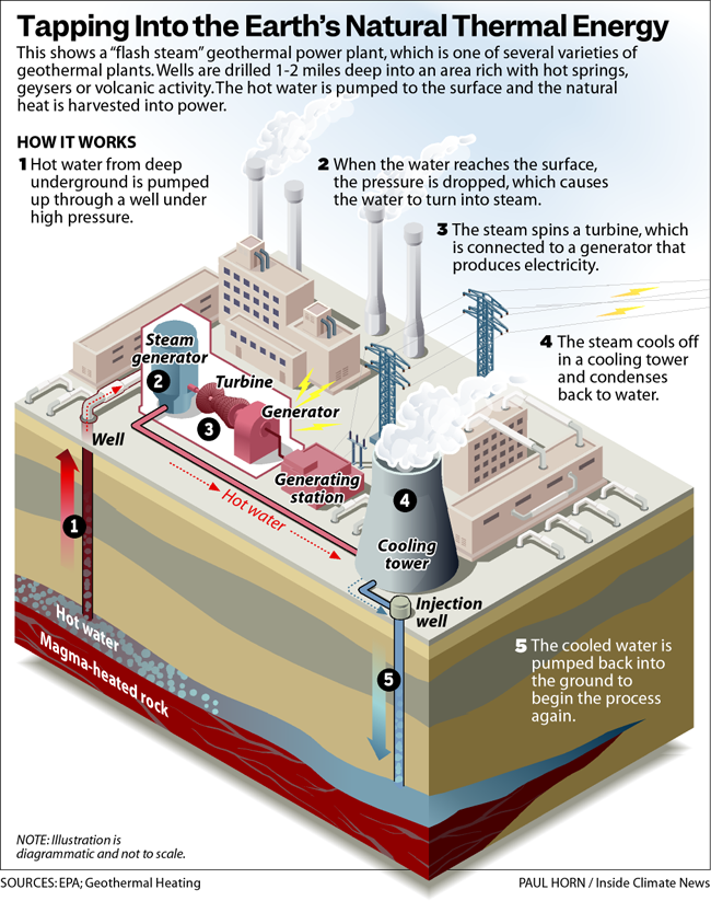 Tapping into the Earth's Natural Thermal Energy