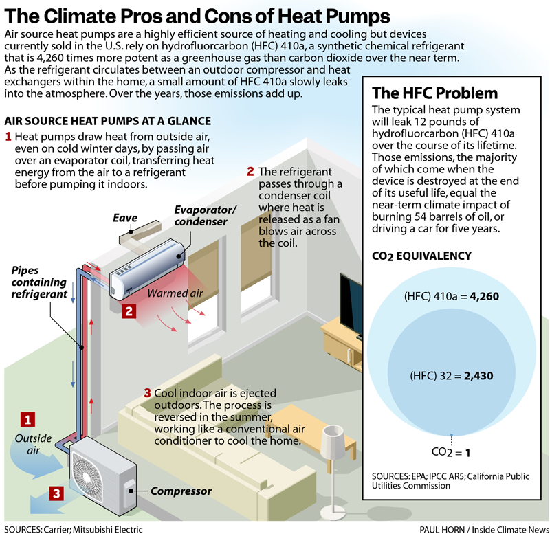 The Climate Pros and Cons of Heat Pumps