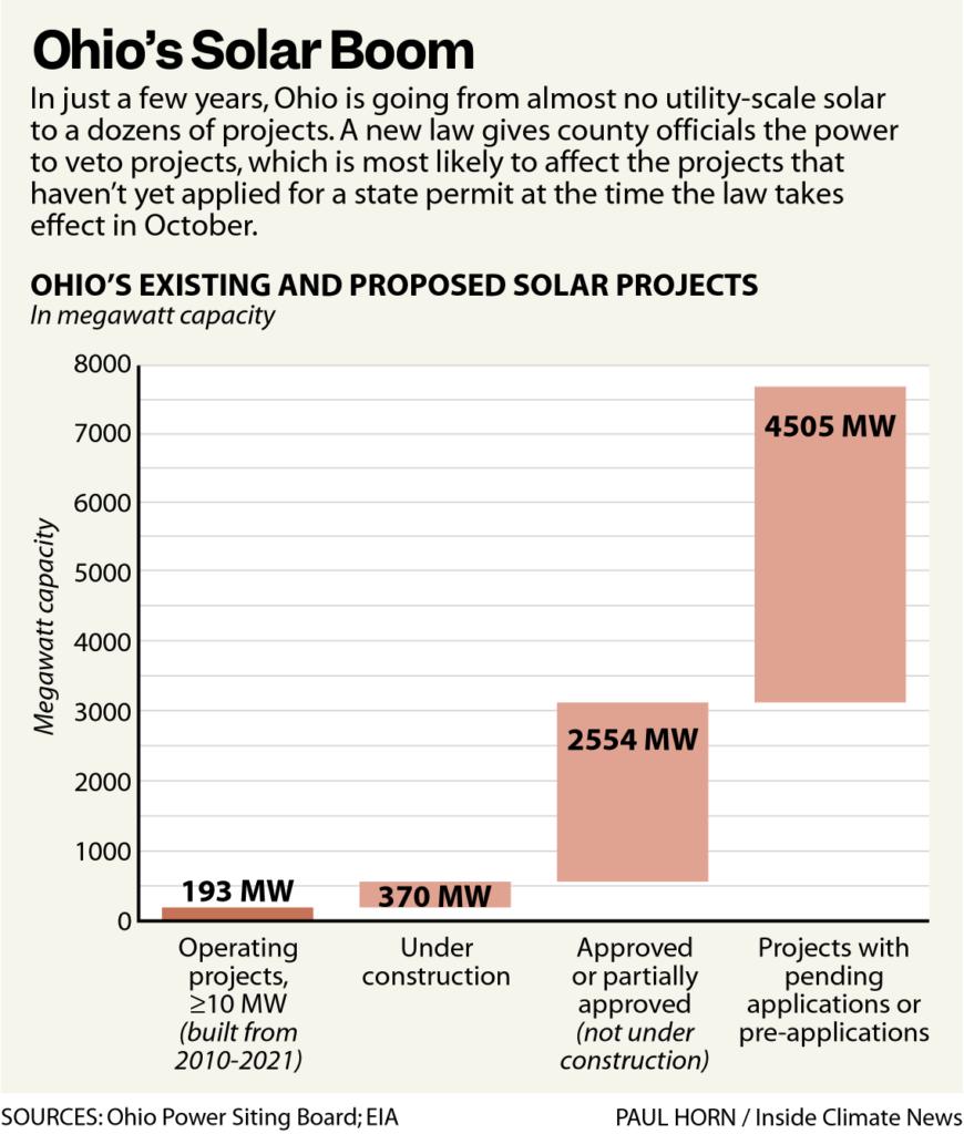 Ohio's Solar Boom
