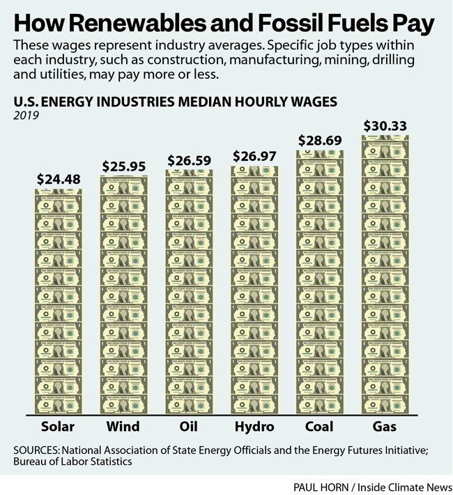 How Renewables and Fossil Fuels Pay
