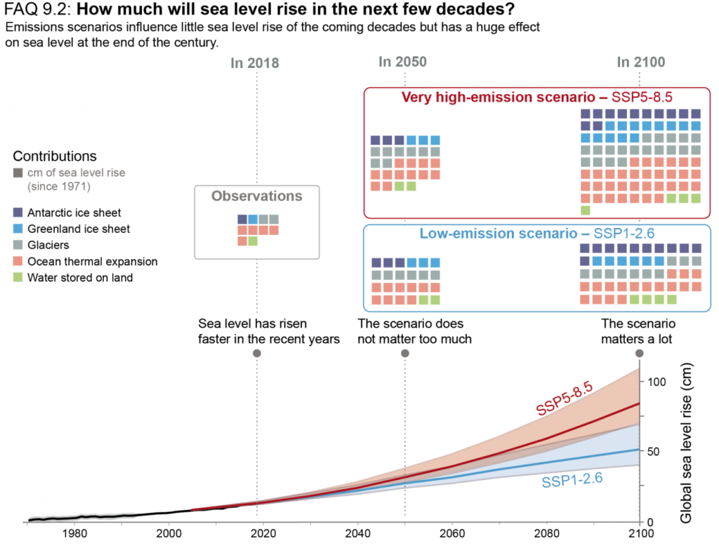 How much will sea level rise in the next few decades?