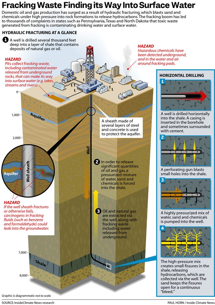 Fracking Waste Finding its Way into Surface Water
