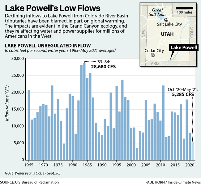 Lake Powell's Low Flows
