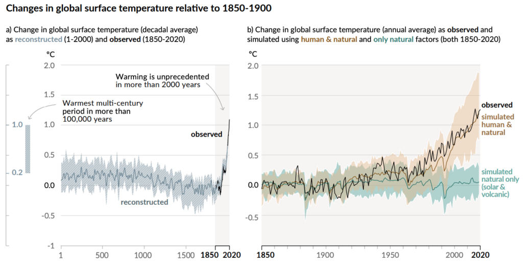 Human influence has warmed the climate at a rate that is unprecedented in at least the last 200 years