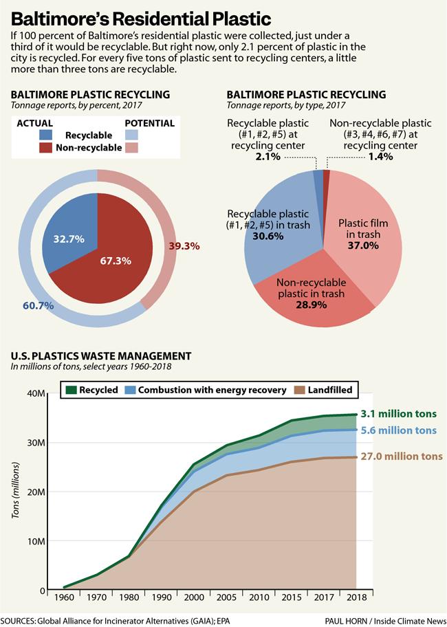 Baltimore's Residential Plastics