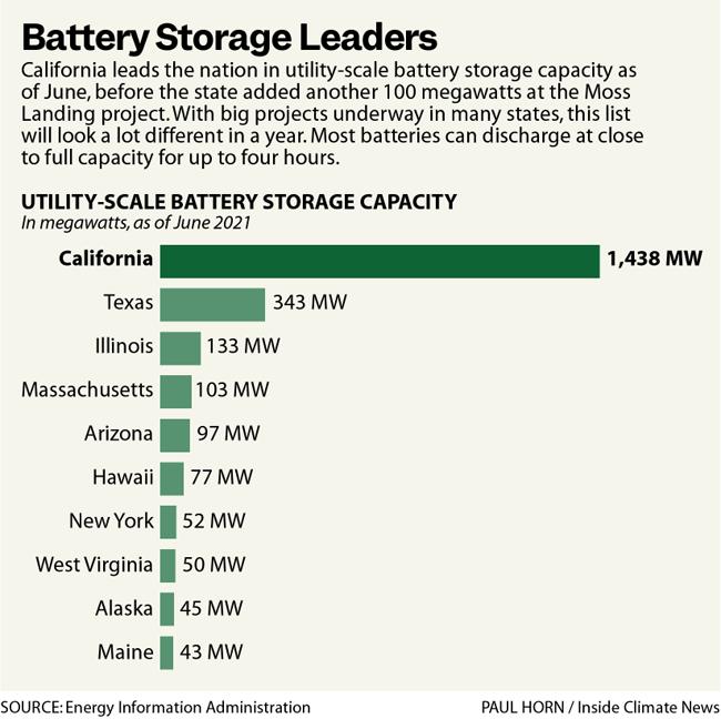 Battery Storage Leaders