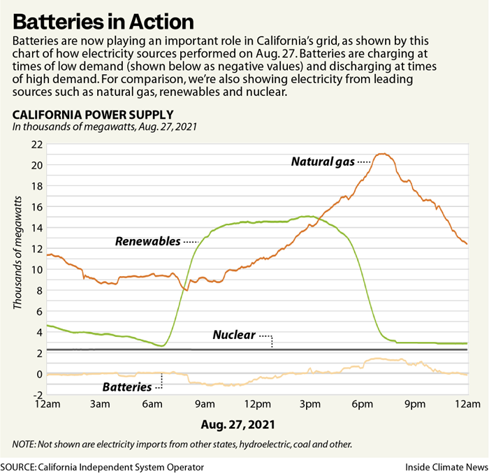 Batteries in Action