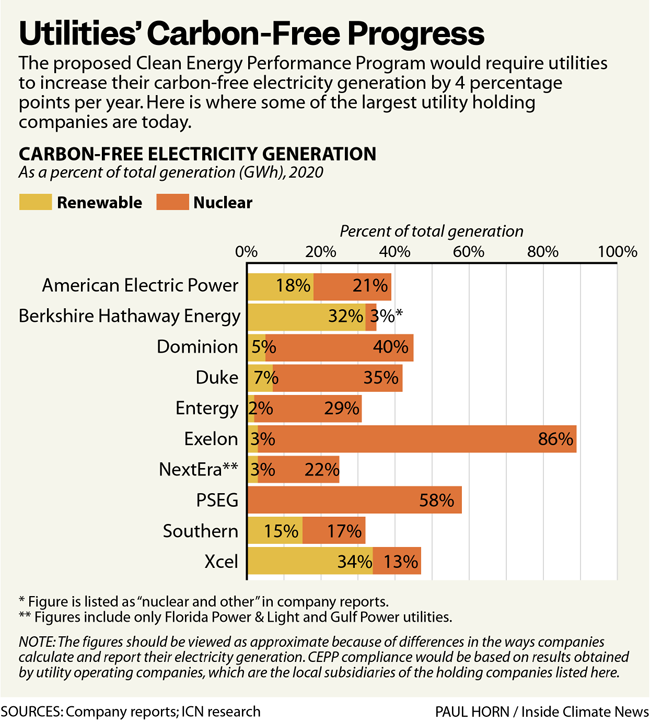 Utilities' Carbon Free Progress
