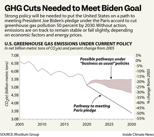 GHG Cuts Needed to Meet Biden Goal