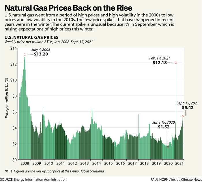 Natural Gas Prices Back on the Rise
