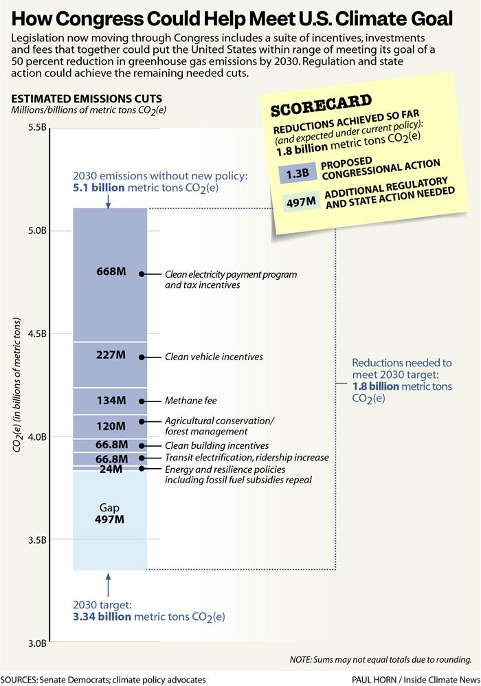How Congress Could Help Meet U.S. Climate Goal