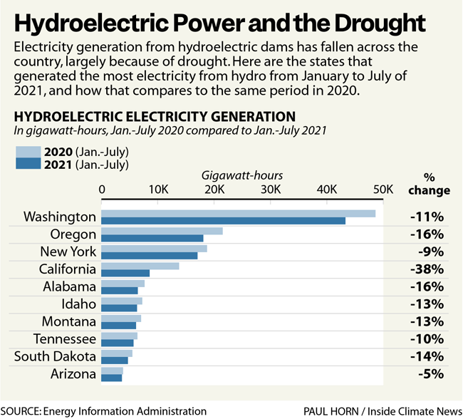 Hydroelectric power and drought